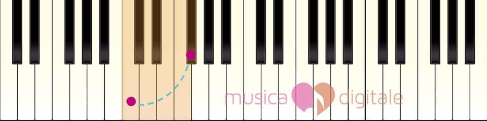 Tastiera pianoforte schema distanza tre toni